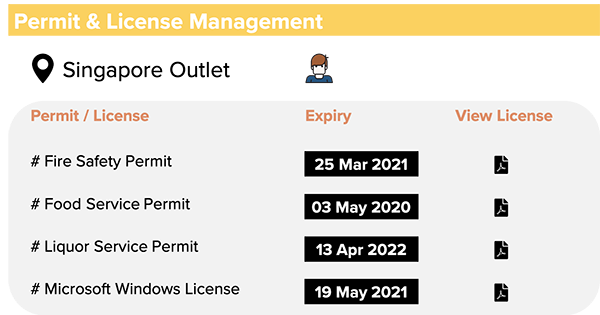 permits licenses management processes and workflows